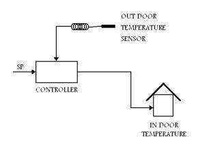 آشنایی با سیستم های کنترل در تهویه مطبوع